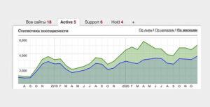 Трафик по приоритетным сайтам
